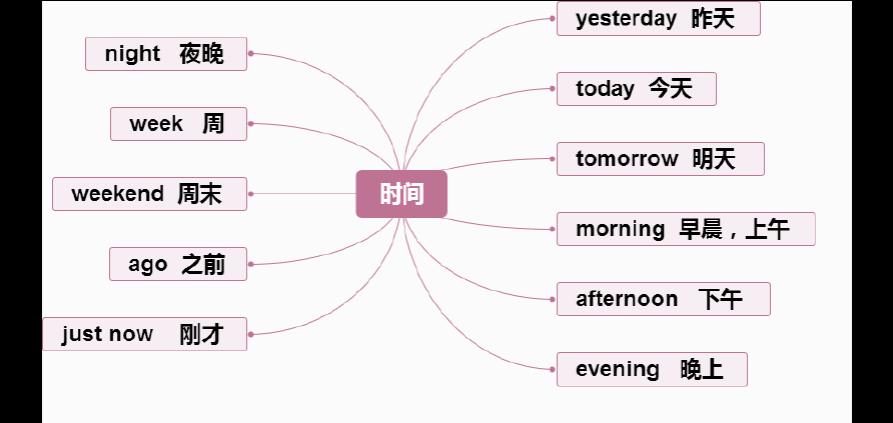 广州小学英语单词思维度图