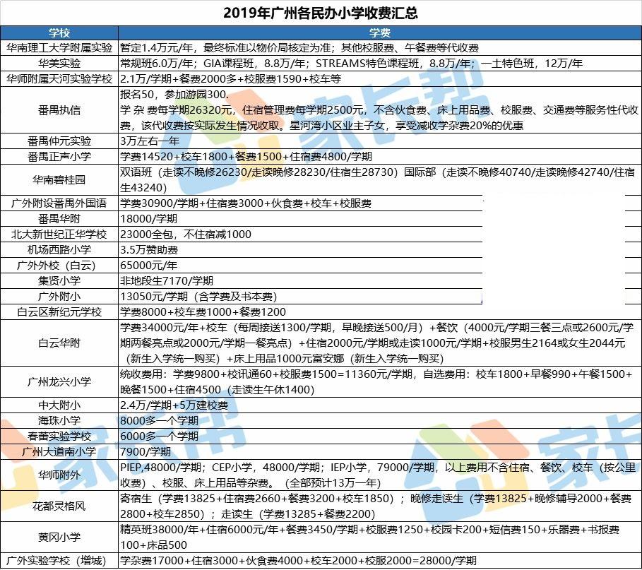 2019年广州小学赞助费