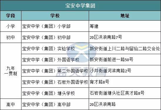 宝中外国语2020年招生计划及学区范围公布!
