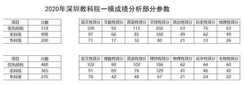 2020年深圳高考一模成绩数据部分分析