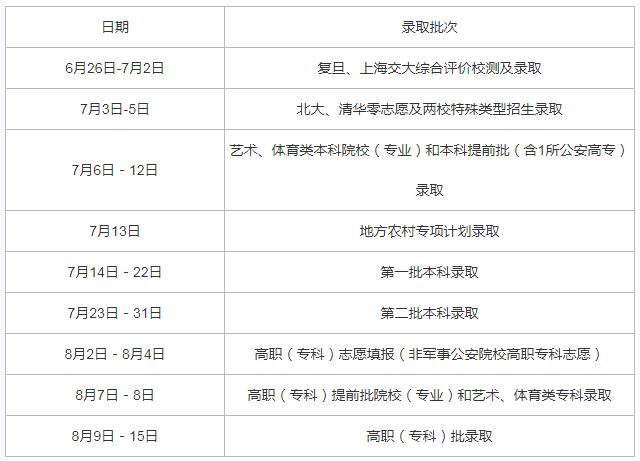 上海2020年高考录取批次安排