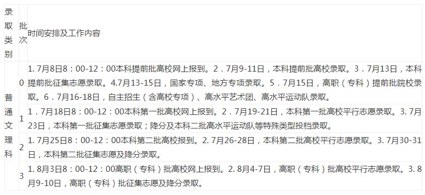 安徽2020年高考录取批次安排