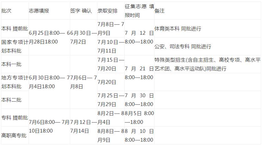河南2020年高考录取批次安排
