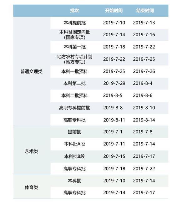 重庆2020年高考录取批次安排