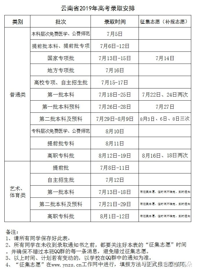 云南2020年高考录取批次安排