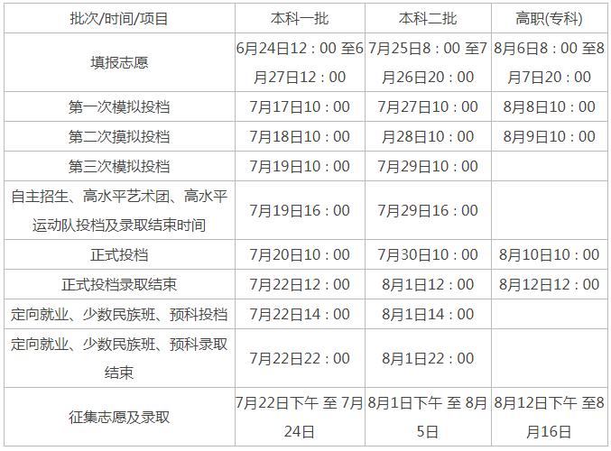 陕西2020年高考录取批次安排