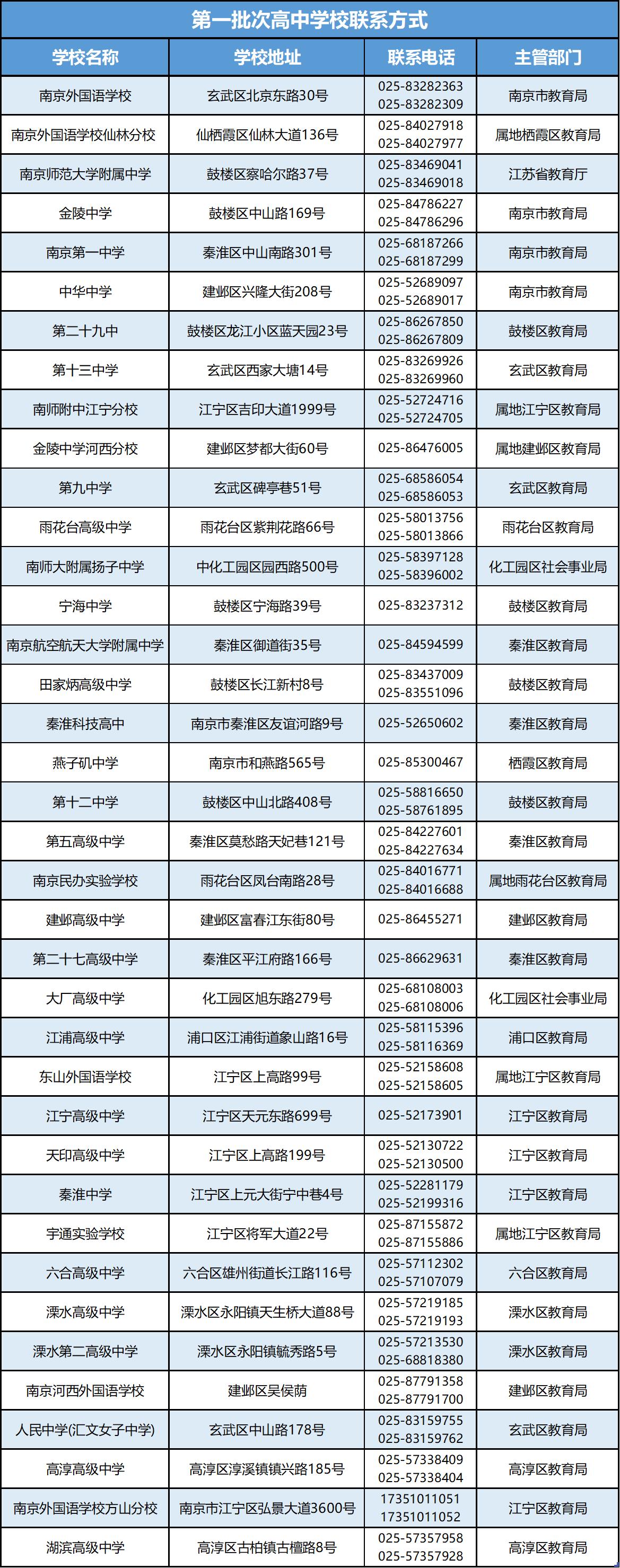 2020南京中招高中学校联系方式,中招学校联系方式