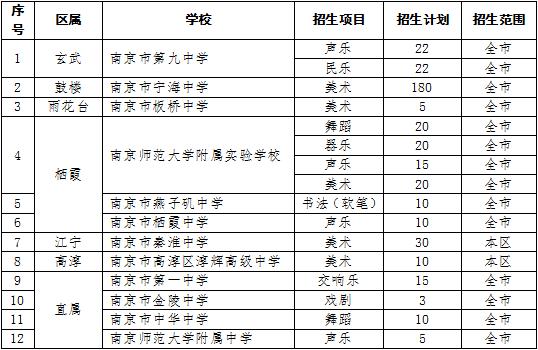 2020南京普通高中科技特长生,高中科技特长生招生计划