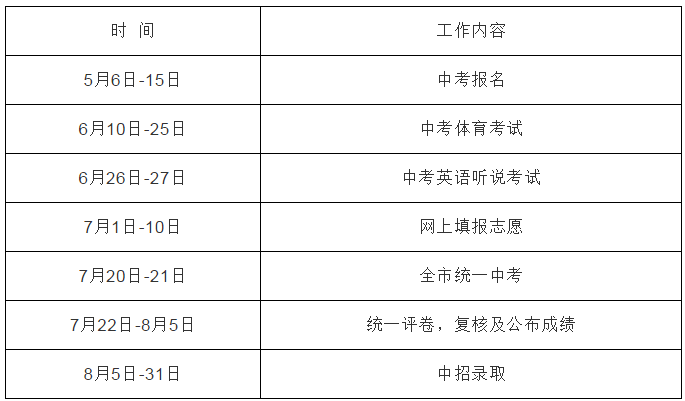 2020年深圳中考招生政策公布!取消直升生