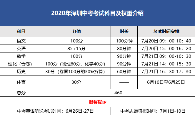 2020年深圳中考考试时间安排(科目+英语听说+体育+分数)