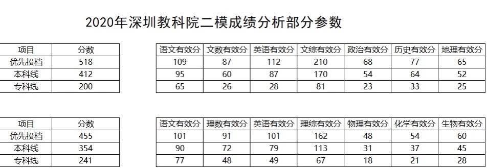 2020年深圳高考二模成绩数据部分分析