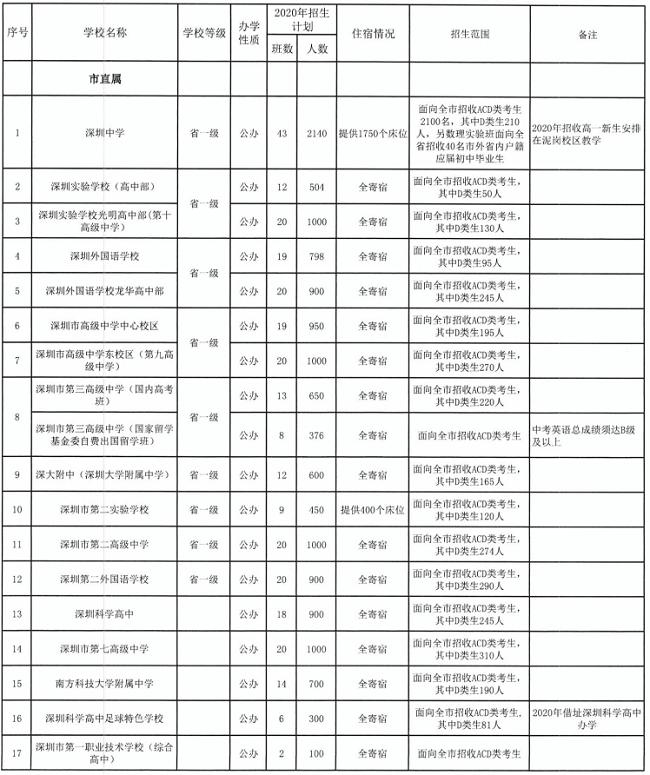 2020年深圳市直属高中招生计划