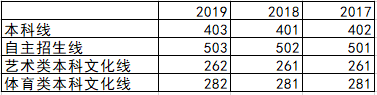 上海市高考分数线2017-2019