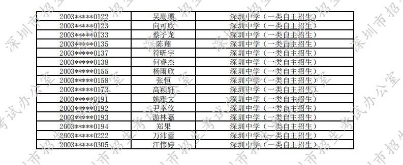 2020年深圳中学一类自主招生入围名单
