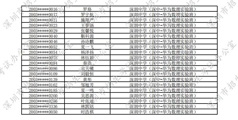 2020年深圳中学华为数理实验班自主招生入围名单
