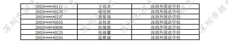 2020年深圳外国语学校自主招生入围名单