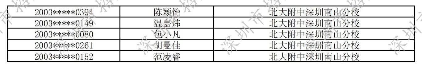 2020年深圳北大附中南山分校自主招生入围名单