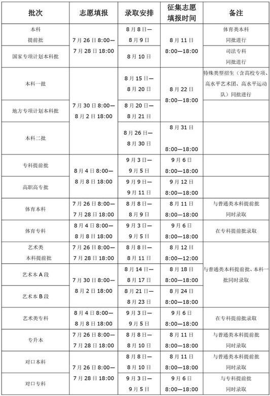 河南2020年高考各批次录取时间