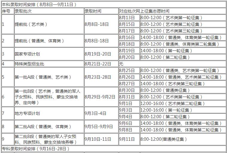 吉林2020年高考各批次录取时间