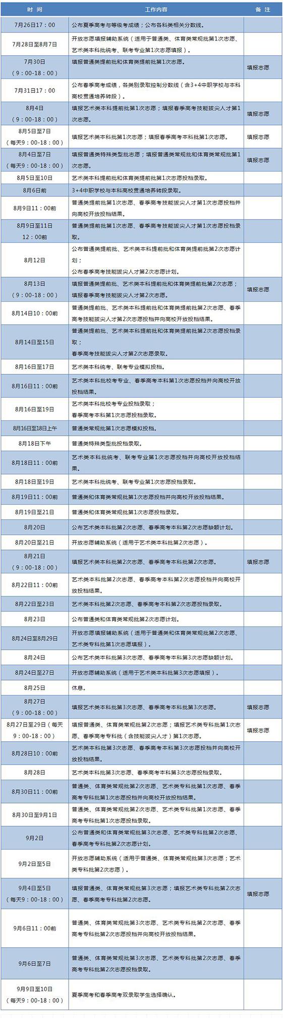 山东2020年高考各批次录取时间