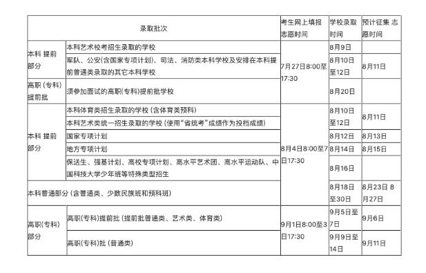海南2020年高考各批次录取时间