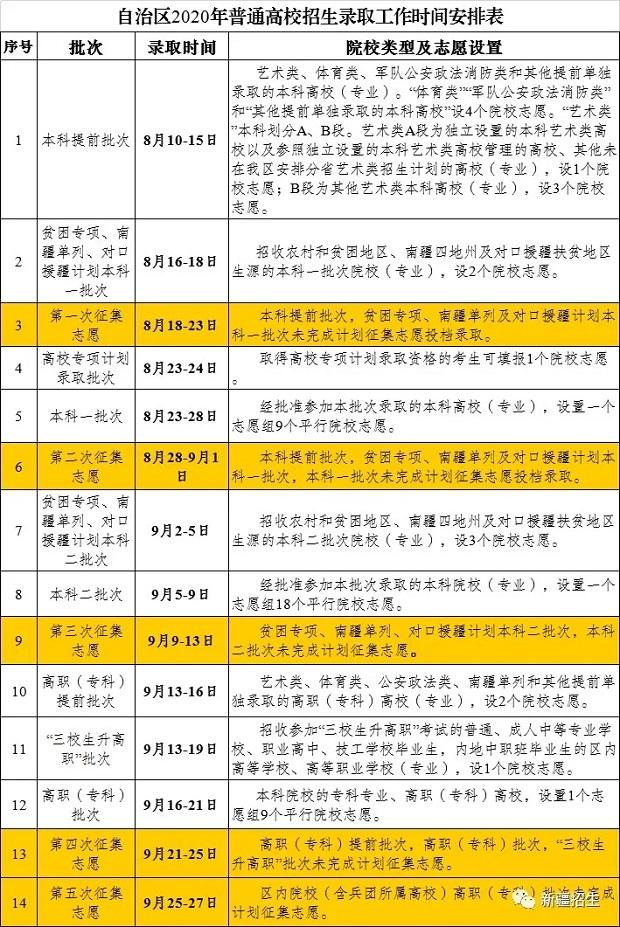 新疆2020年高考各批次录取时间