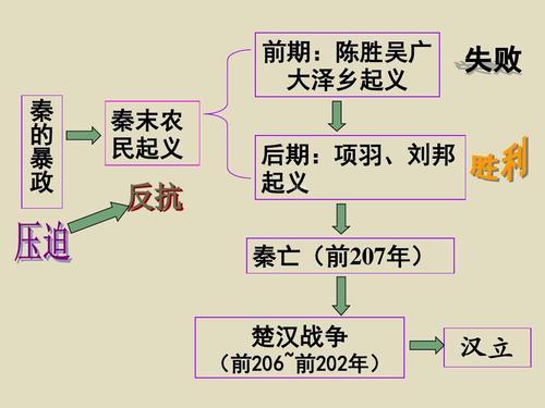 西汉建立和文景之治思维导图