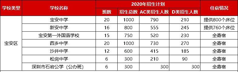 2020年深圳宝安区中考招生计划人数表(AC类+D类)