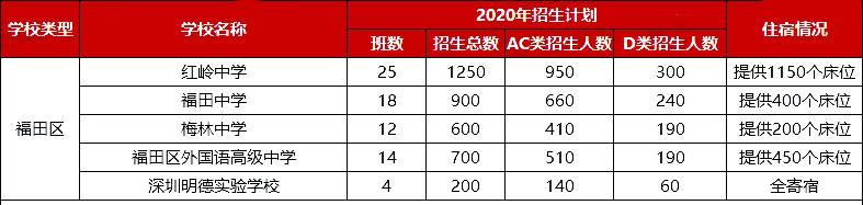 2020年深圳福田区中考招生计划人数表(AC类+D类)