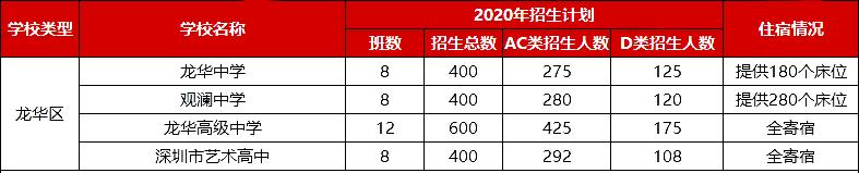 2020年深圳龙华区中考招生计划人数表(AC类+D类)