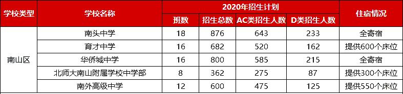 2020年深圳南山区中考招生计划人数表(AC类+D类)