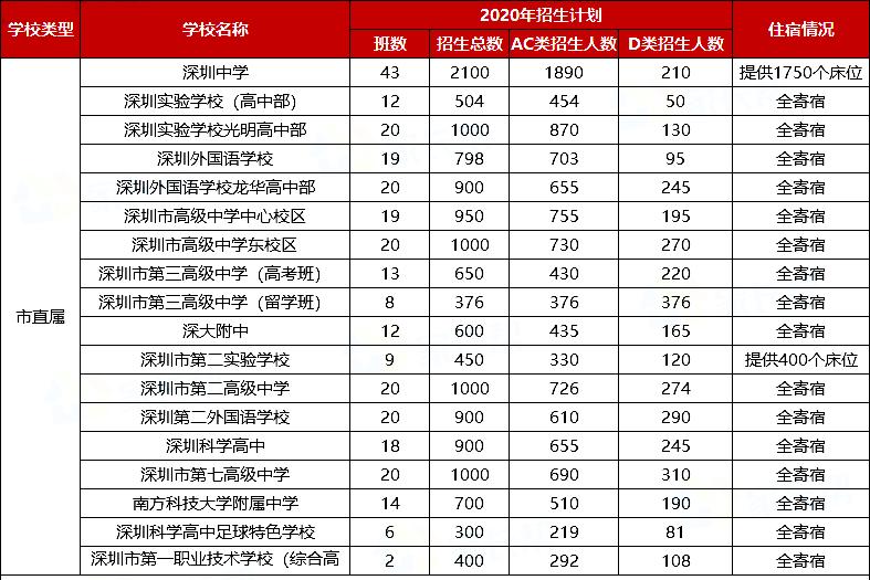 2020年深圳市直属中考招生计划人数表(AC类+D类)
