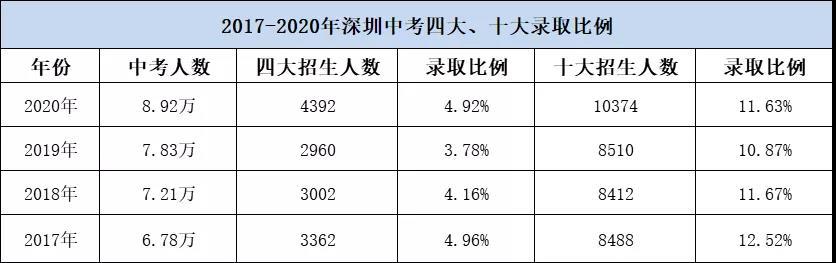 2020年深圳各�^中考人��R�