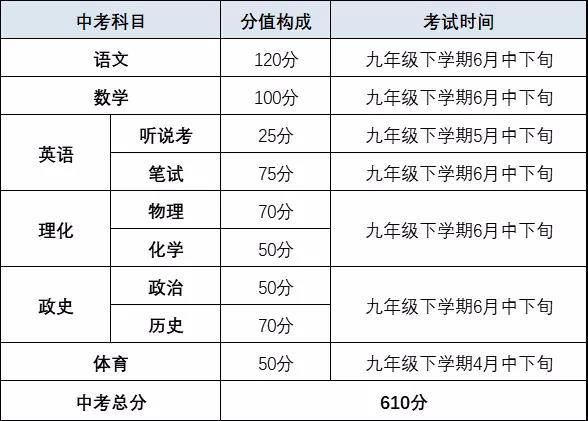 2021年深圳中考各科考试分值构成一览!