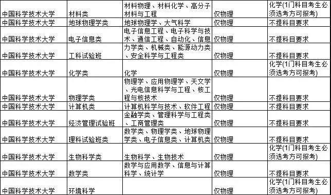 C9联盟高校2021选科要求公布――中国科学技术大学