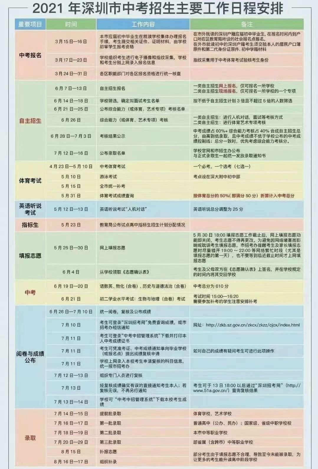 2021年深圳中考日程安排表