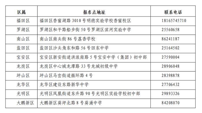 2021年深圳市中考有关问答