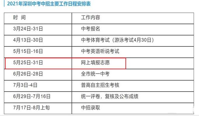 2021年深圳中考志愿什么时候填报