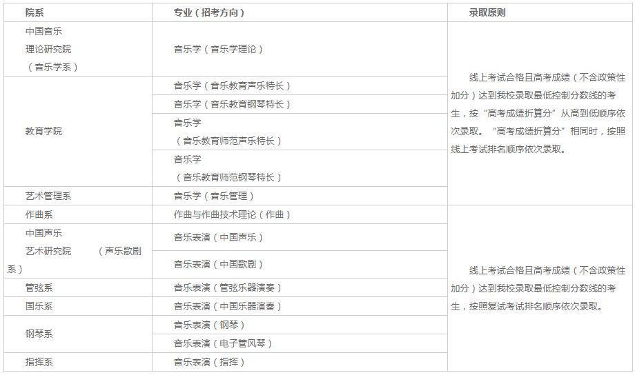 2021年中国音乐学院本科招生章程