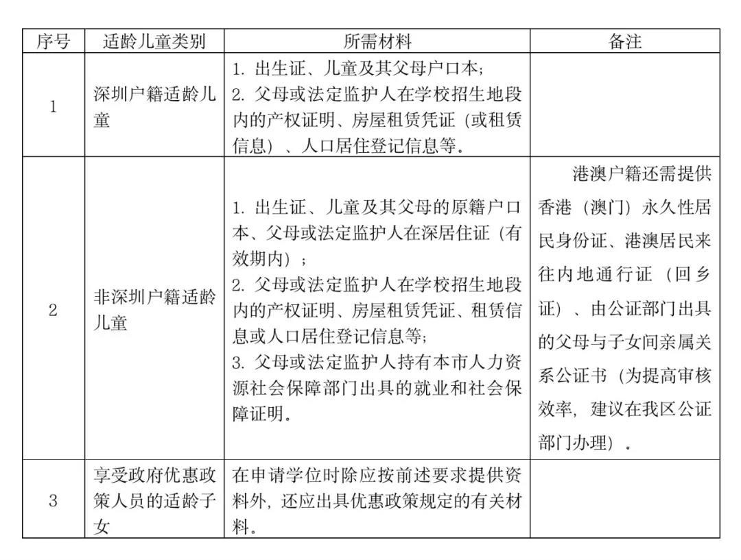 2021年龙岗区学位申请指南