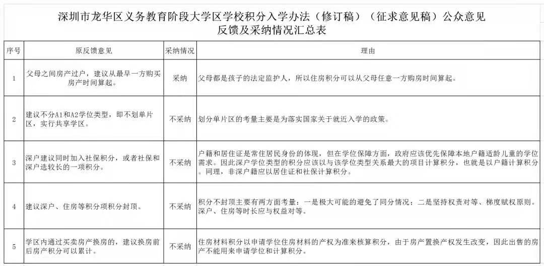 2021年龙华大学区学校积分入学方法公示!