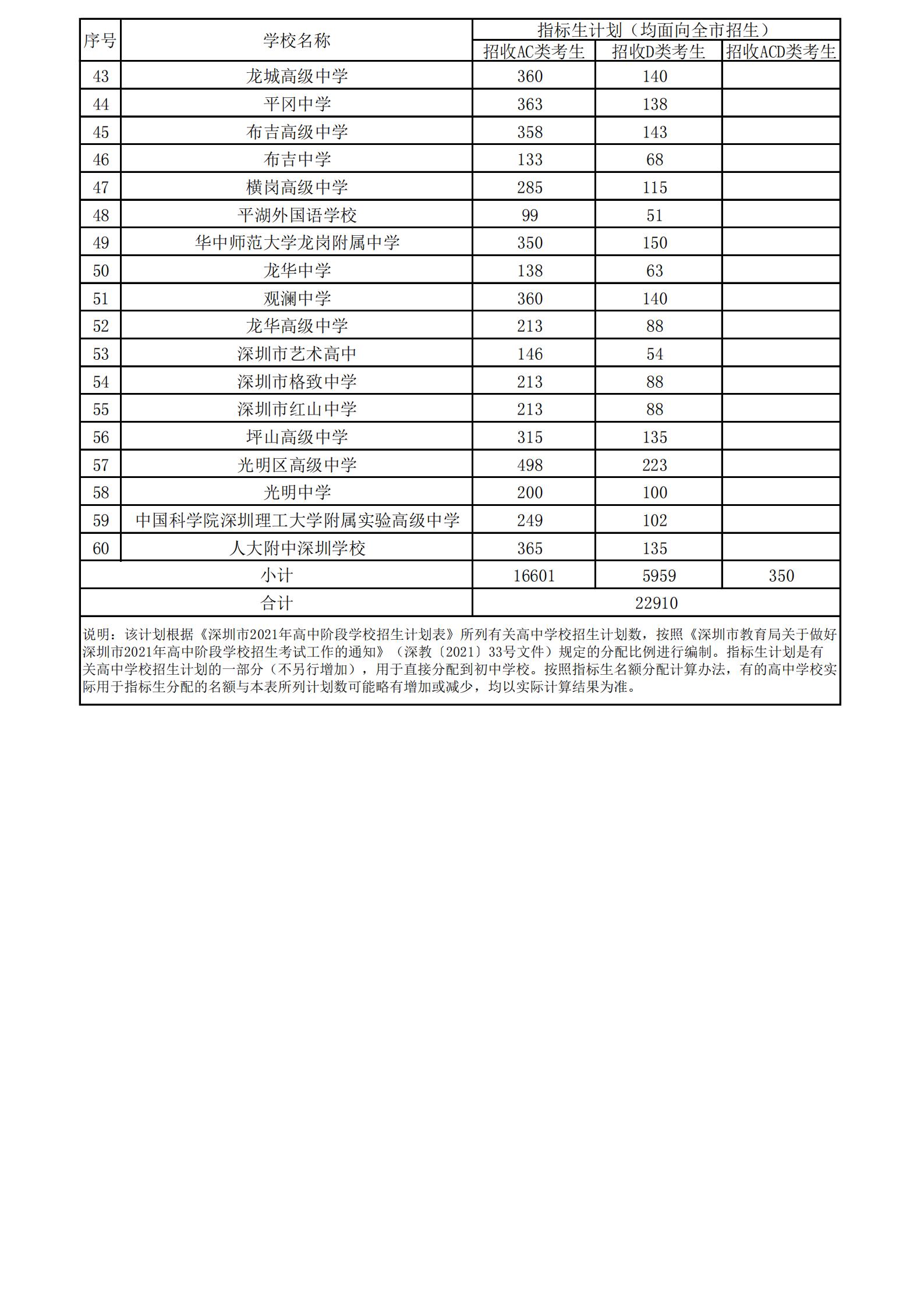 2021年深圳指标生分批改革试点高中线下指标生招生计划表