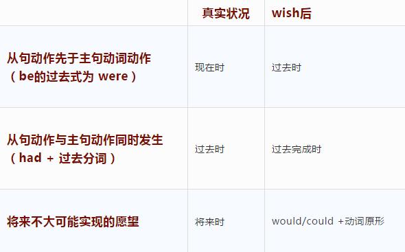 小学英语语法知识:wish的用法