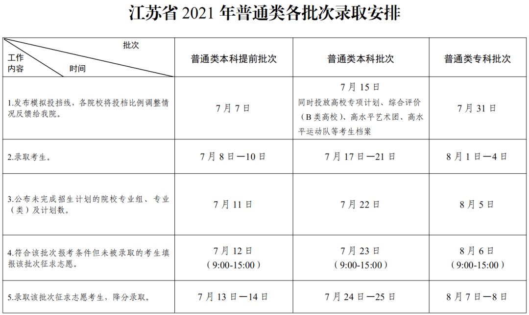 江苏2021年高考各批次录取时间