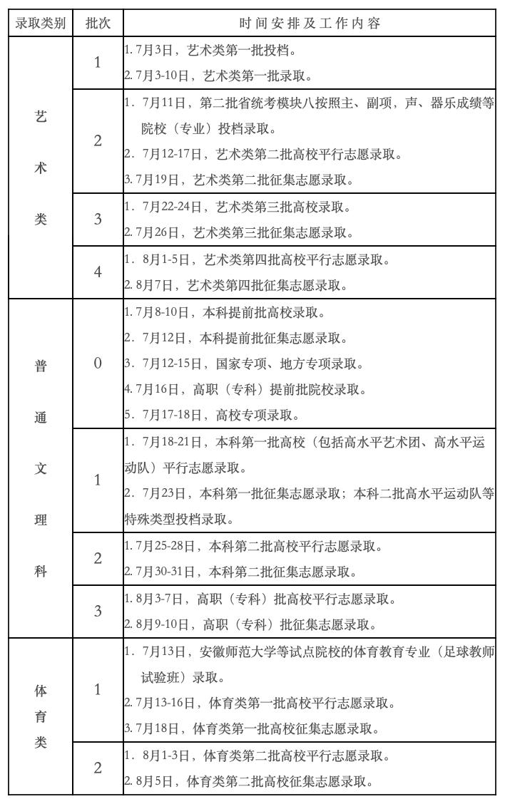 安徽2021年高考各批次录取时间