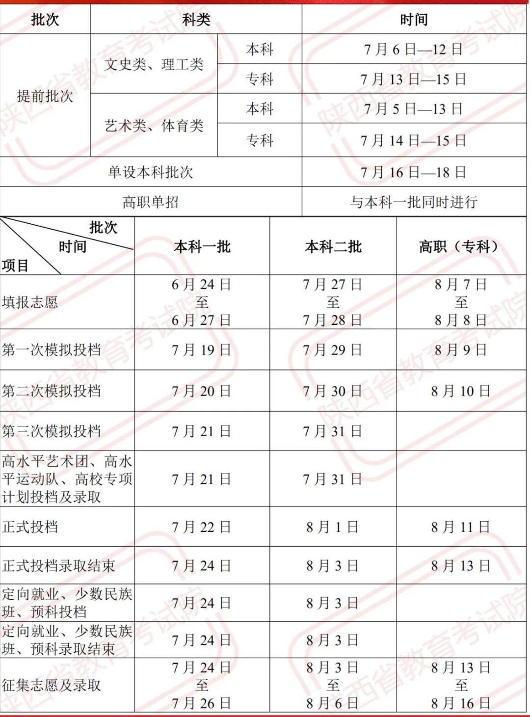 陕西2021年高考各批次录取时间