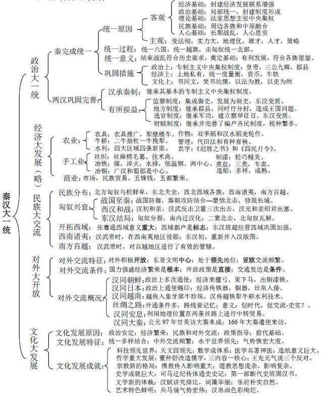 2019年海淀高三期末历史复习知识点总结3