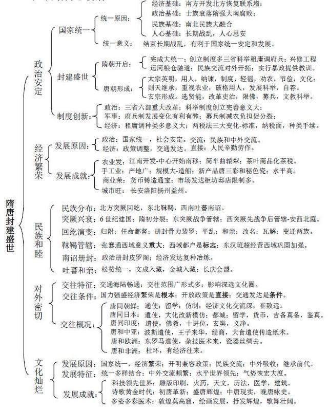 2019年海淀高三期末历史复习知识点总结4