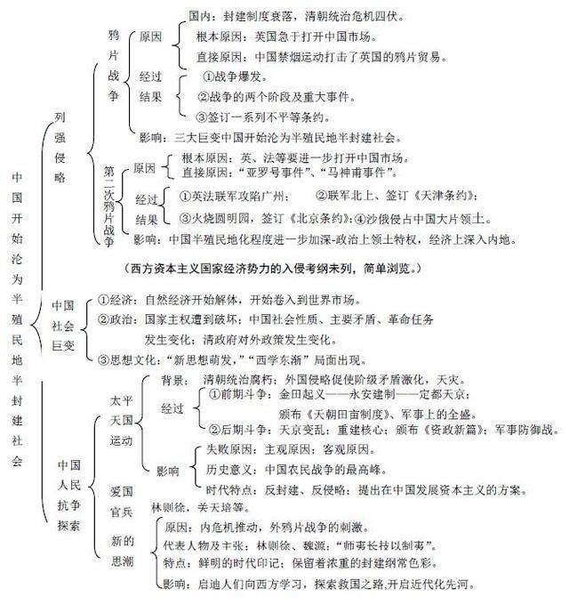 2019年海淀高三期末历史复习知识点总结7