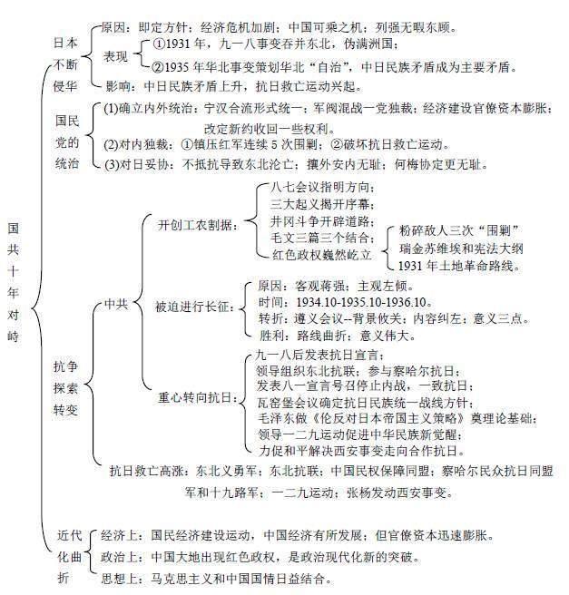 2019年海淀高三期末历史复习知识点总结11